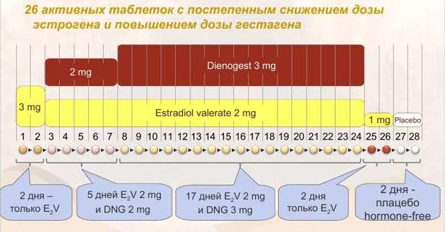 Ярина и месячные: влияние препарата на менструальный цикл