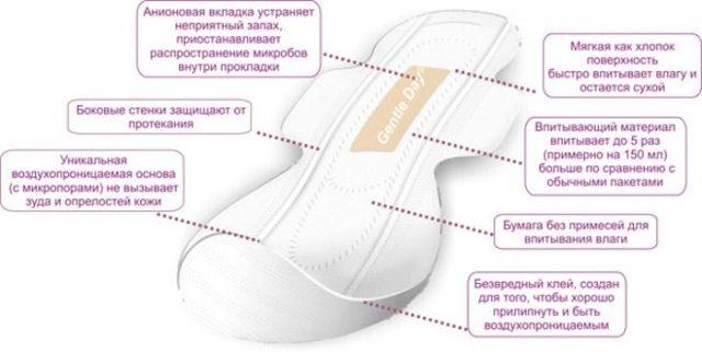 Можно ли после родов пользоваться тампонами или лучше выбрать прокладки