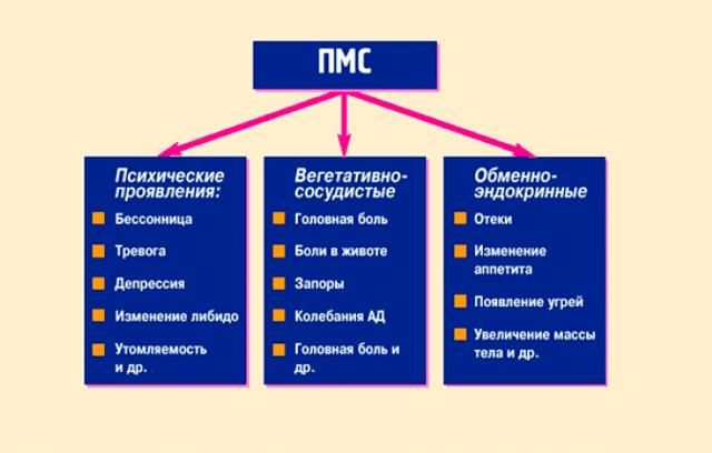 Что такое ПМС: причины, проявления и способы борьбы