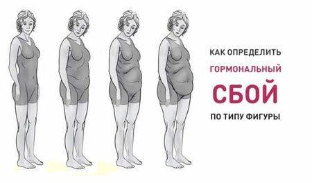 Как восстановить гормональный фон после родов и при сбоях цикла
