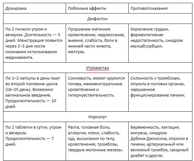 Прогестерон для вызова месячных и схема его введения